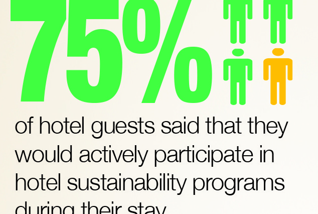 Hoteliers are experimenting with a wide range of hotel sustainability programs to not only control costs, but appeal to environmentally conscious guests. Based on data from Cornell University, here are some of the most effective sustainability programs.