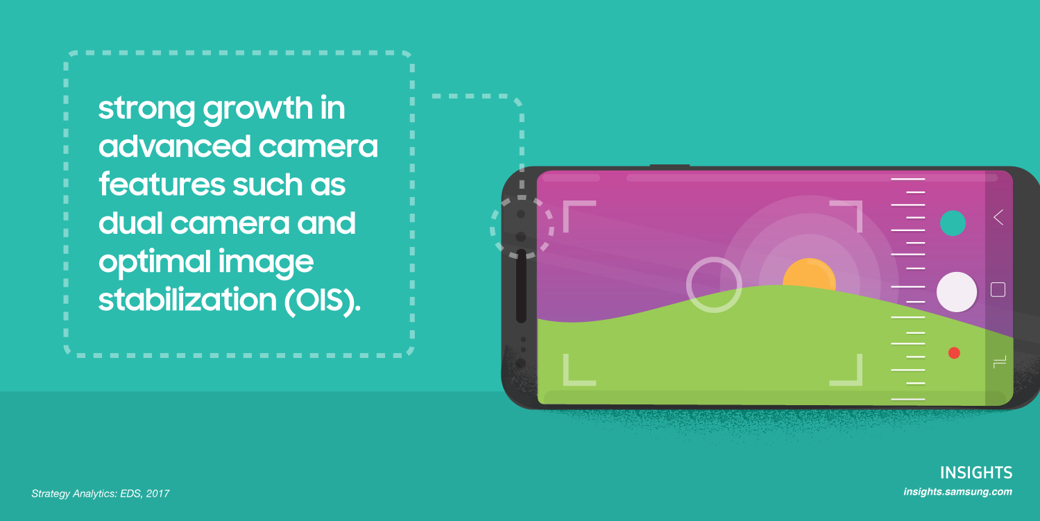 Strong growth in advanced camera features such as dual camera and optimal image stabilization (OIS).