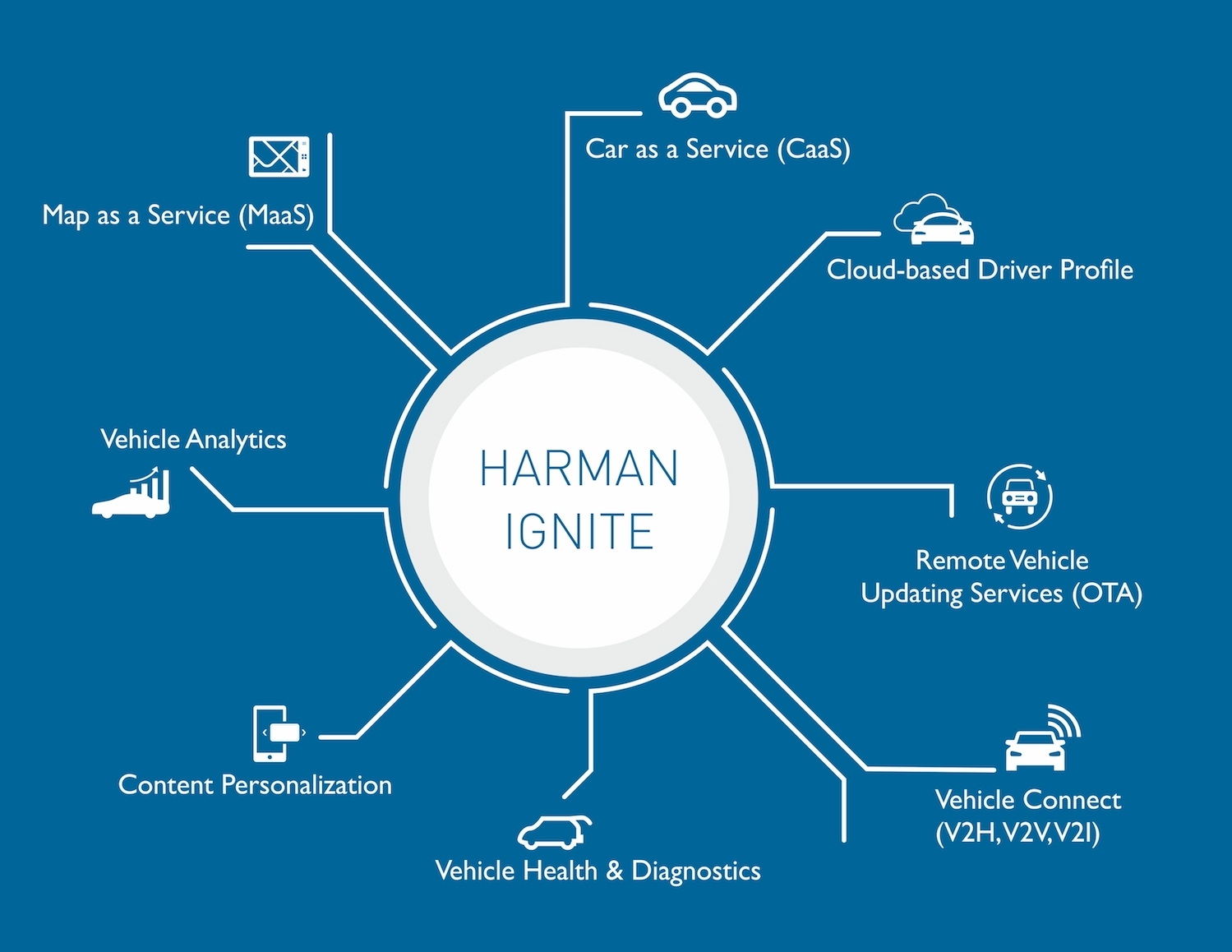 HARMAN Ignite Platform