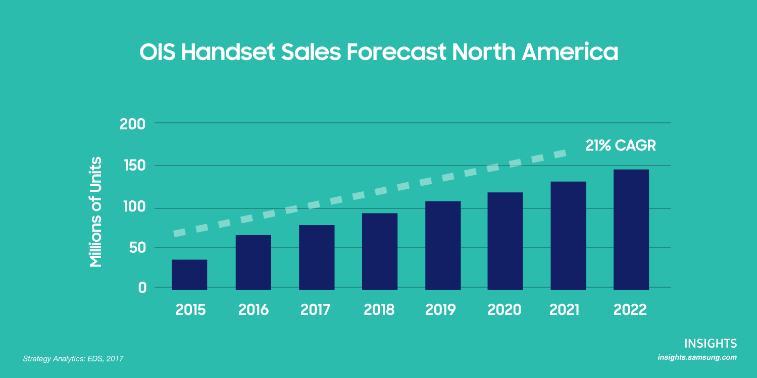 A graph that showcases the number of OIS Handset sale of units forecast in North America from 2015 to 2022.