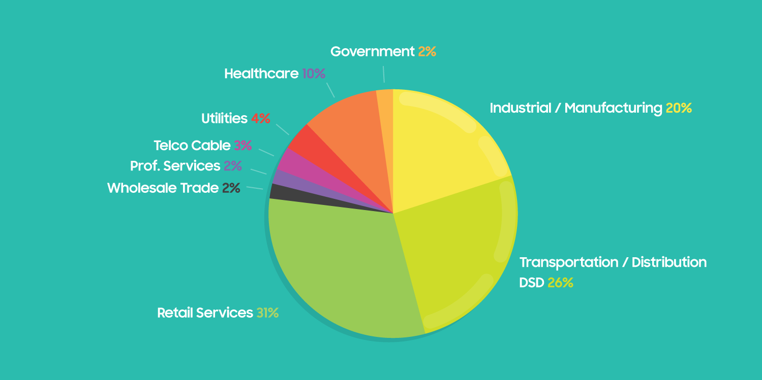 Smartphone usage pie chart
