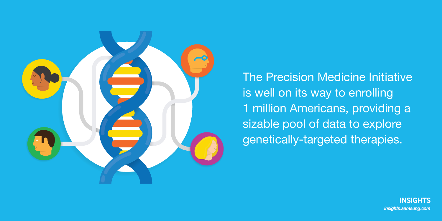The Precision Medicine Initiative is well on its way to enrolling 1 million Americans, providing a sizable pool of data to explore genetically-targeted therapies.