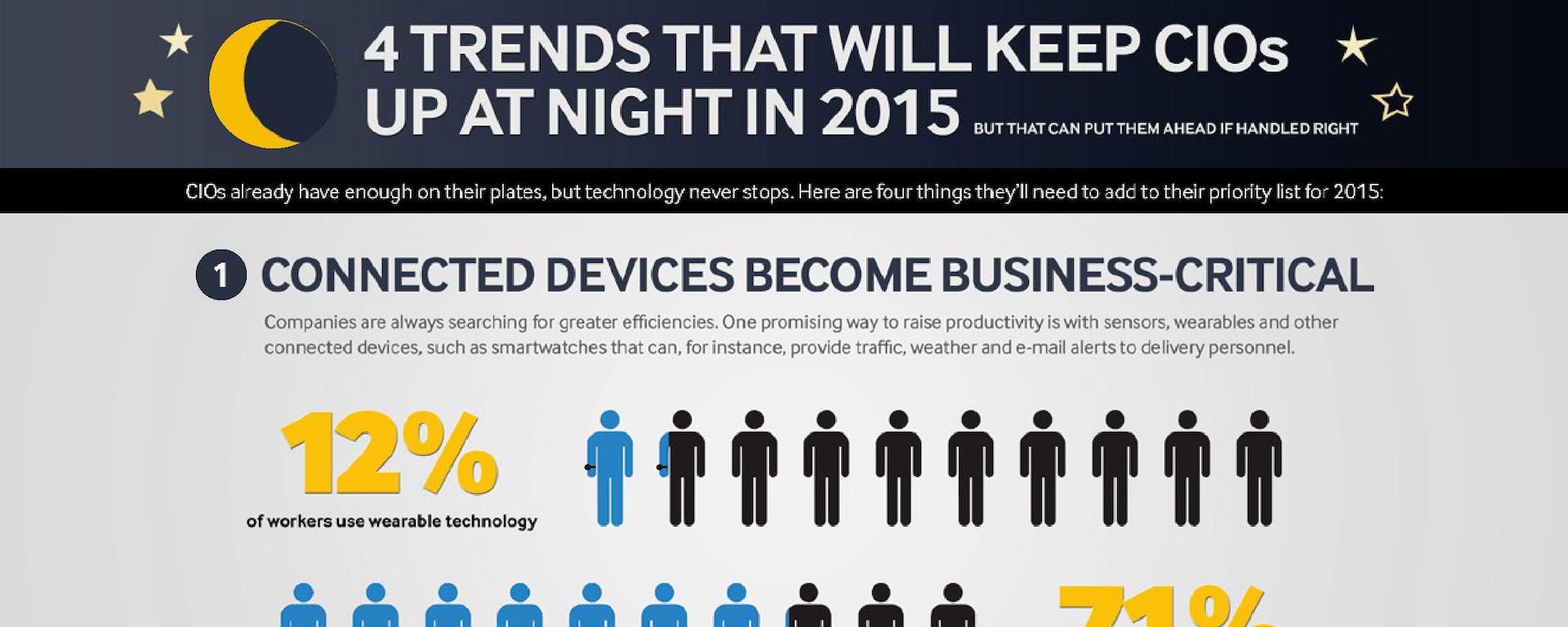 CIOs have enough on their plates, but technology never stops. Here's how connected devices will impact the business world in 2015.