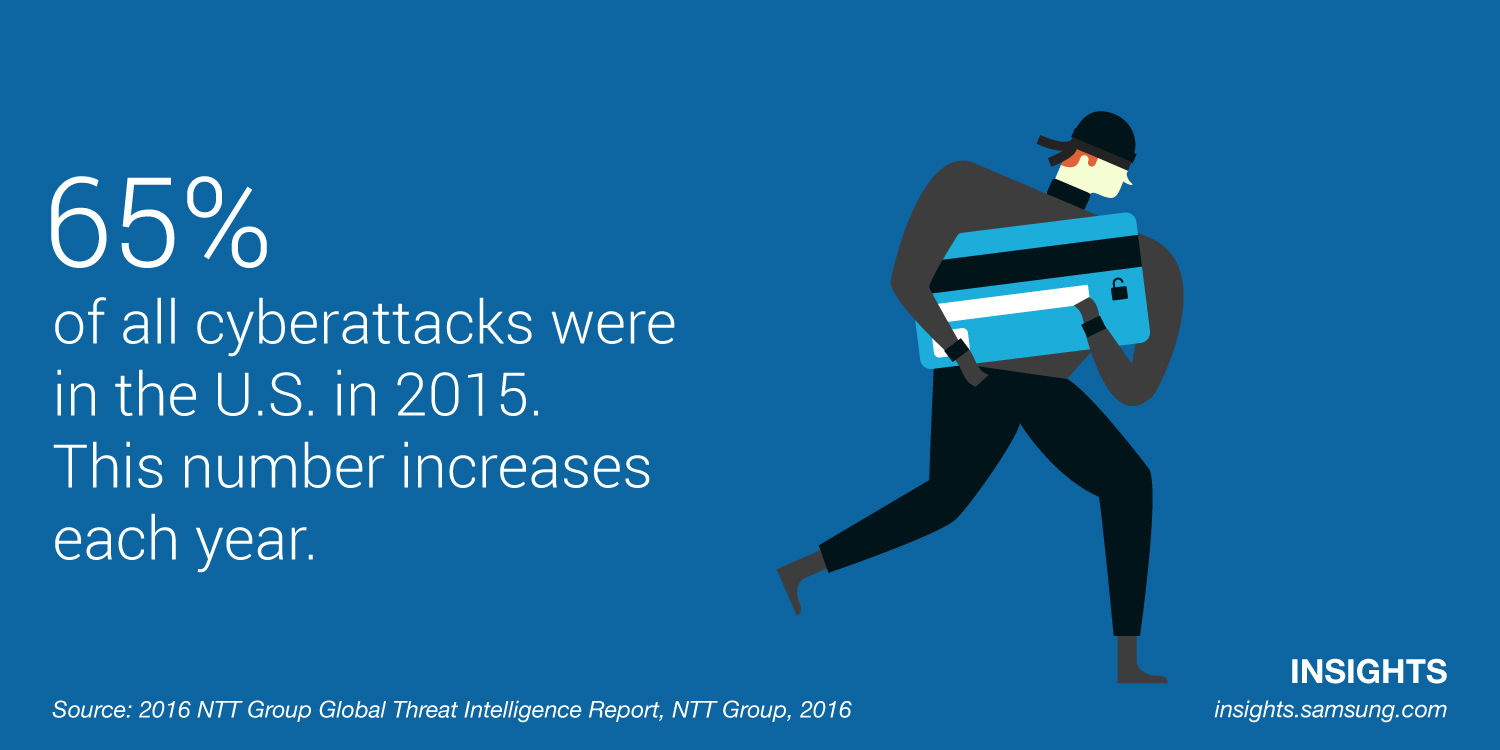 65% of all cyberattacks were in the U.S. in 2015. This number increases each year.