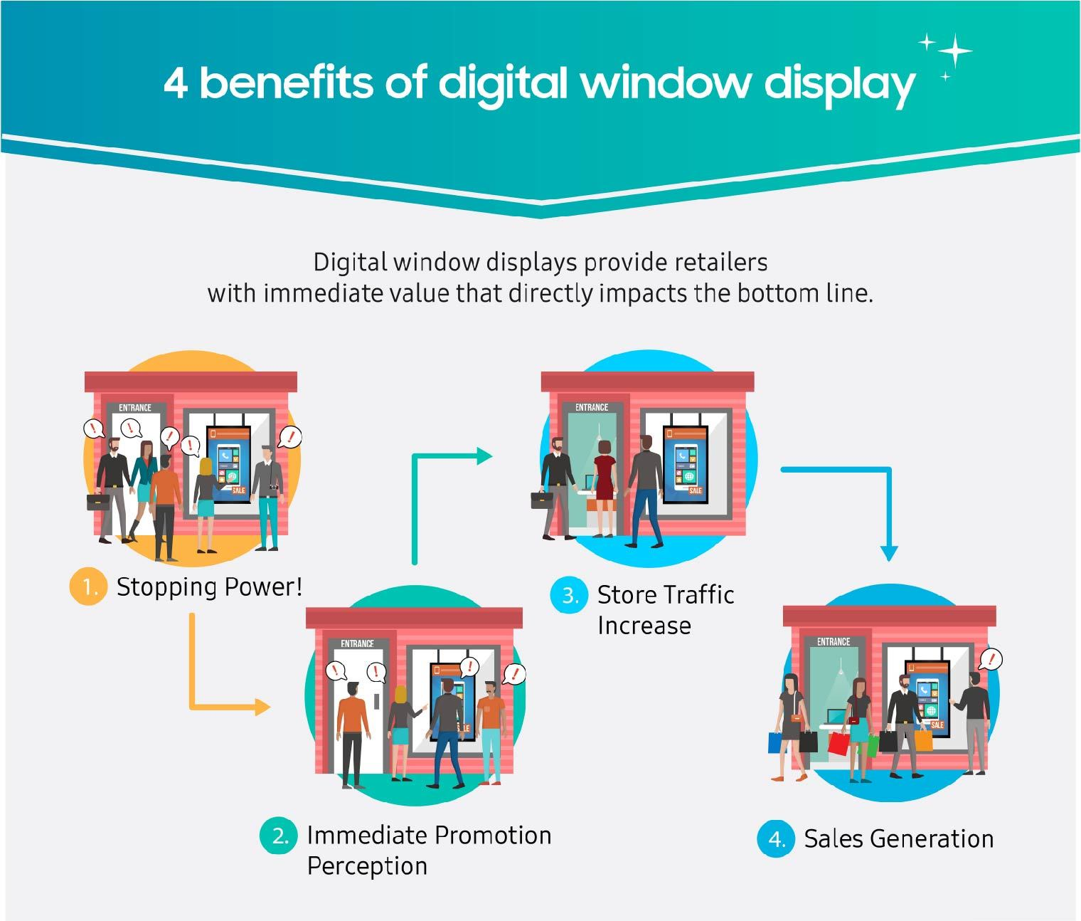 Finding ROI after converting to digital signage